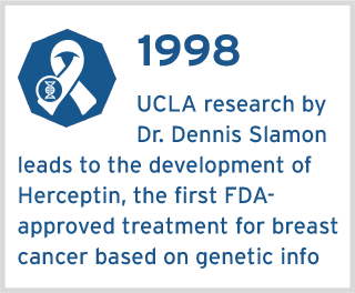 UCLA research by Dr. Dennis Slamon