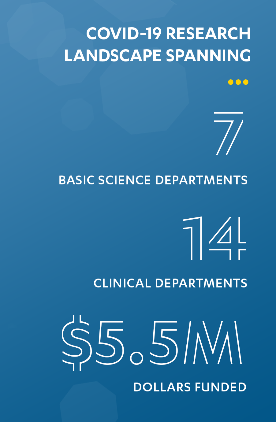 DGSOM COVID-19 Research to date involves 7 basic science departments, 14 clinical departments, and has funded $5.2 million dollars